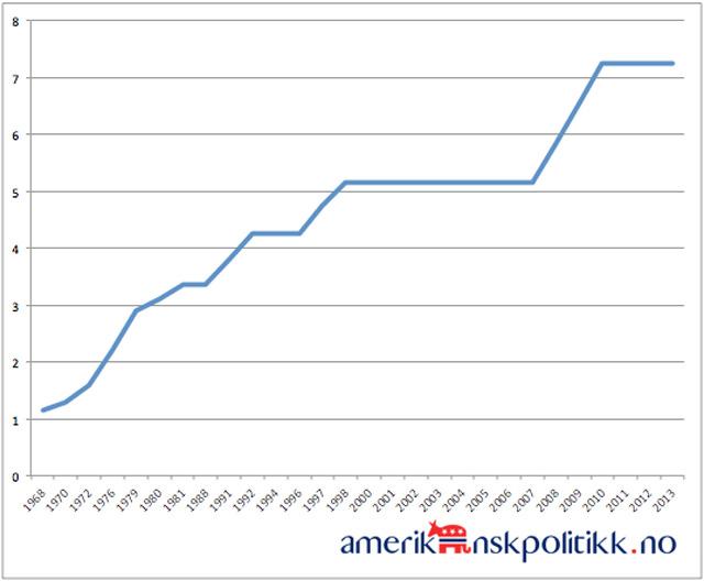 Minstelonn-1968-2013