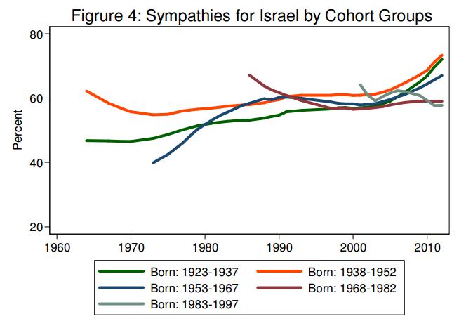 Av 5 generasjoner målt, viser de 3 eldste at støtten til Israel har vokst med alderen etter en tidligere nedgang, den nest yngste har falt og stabilisert seg, mens den yngste fikk et tidlig hopp og har sunket siden