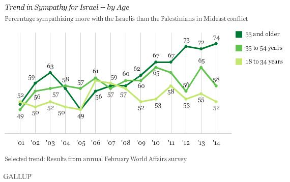 Gallups trend viser at de mellom 18 og 34 år støtter Israel i like stor grad i 2014 som de gjorde i 2001