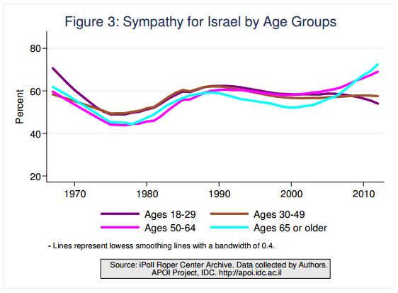 På slutten av 60-tallet var støtten blant 18-29-åringer ca. 70 %, som faller til ca. 50 %  på slutten av 70-tallet, og vokser dermed til 60 % på tidlig 90-tallet, med en svak trend ned frem mot 2014