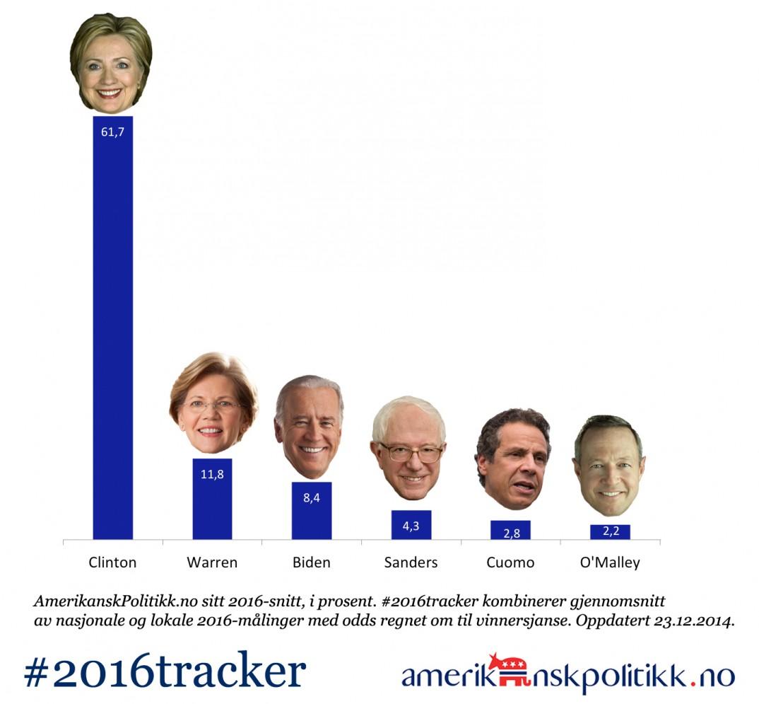 Hillary og alle de andre. Holder hun stillingen utover vinteren?