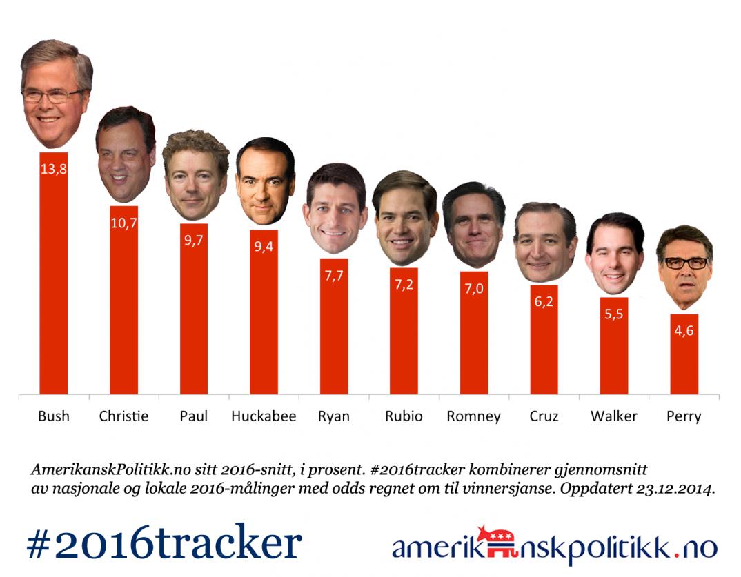 141223-2016tracker-GOP