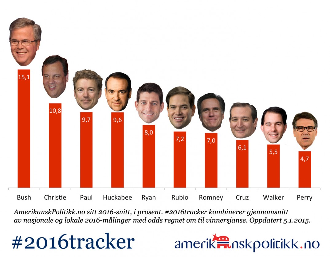 150105 - 2016tracker-GOP