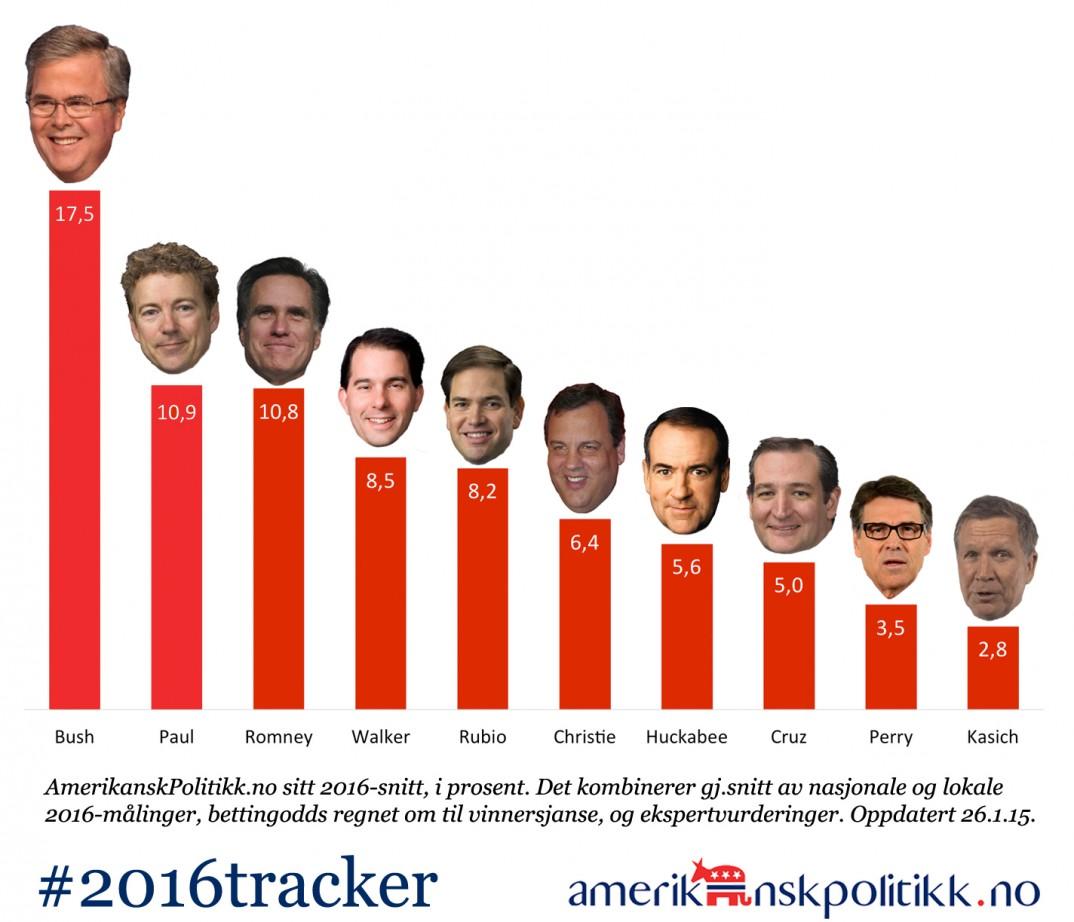 150126 - 2016tracker-GOP