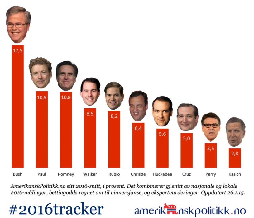 150127 - 2016tracker-GOP