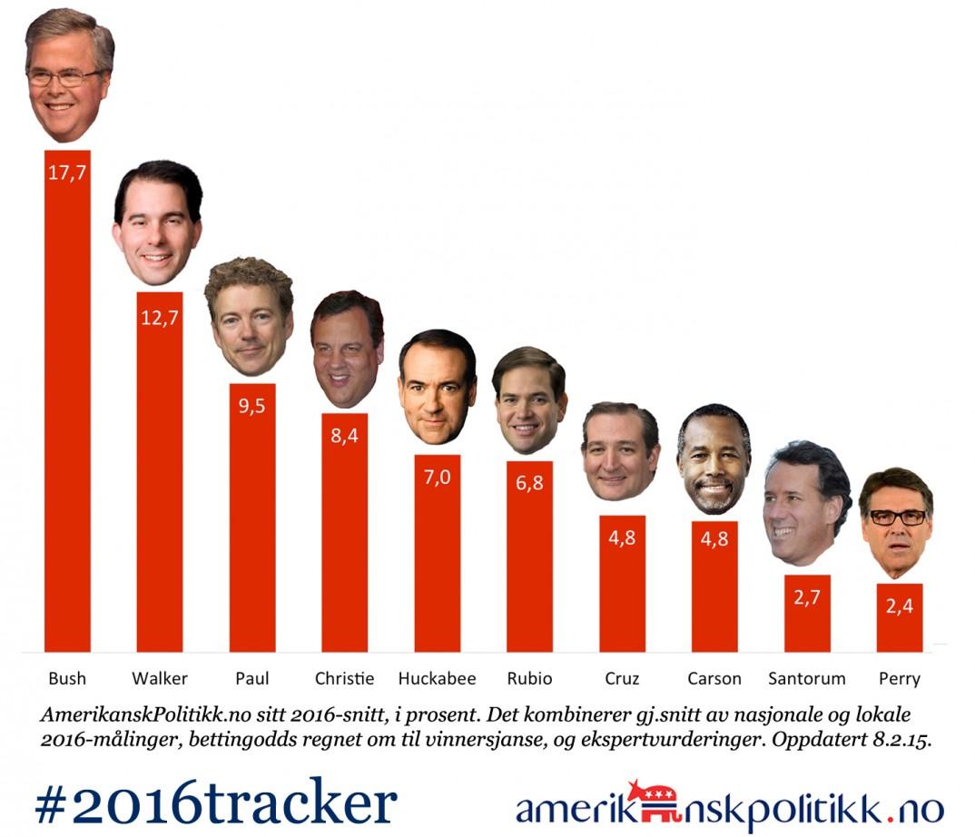 150208-2016tracker-GOP