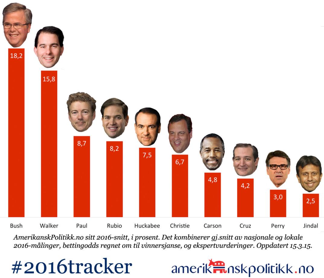 150315 - 2016tracker-GOP