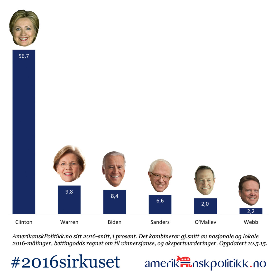 150510-Demokratene-2016tracker